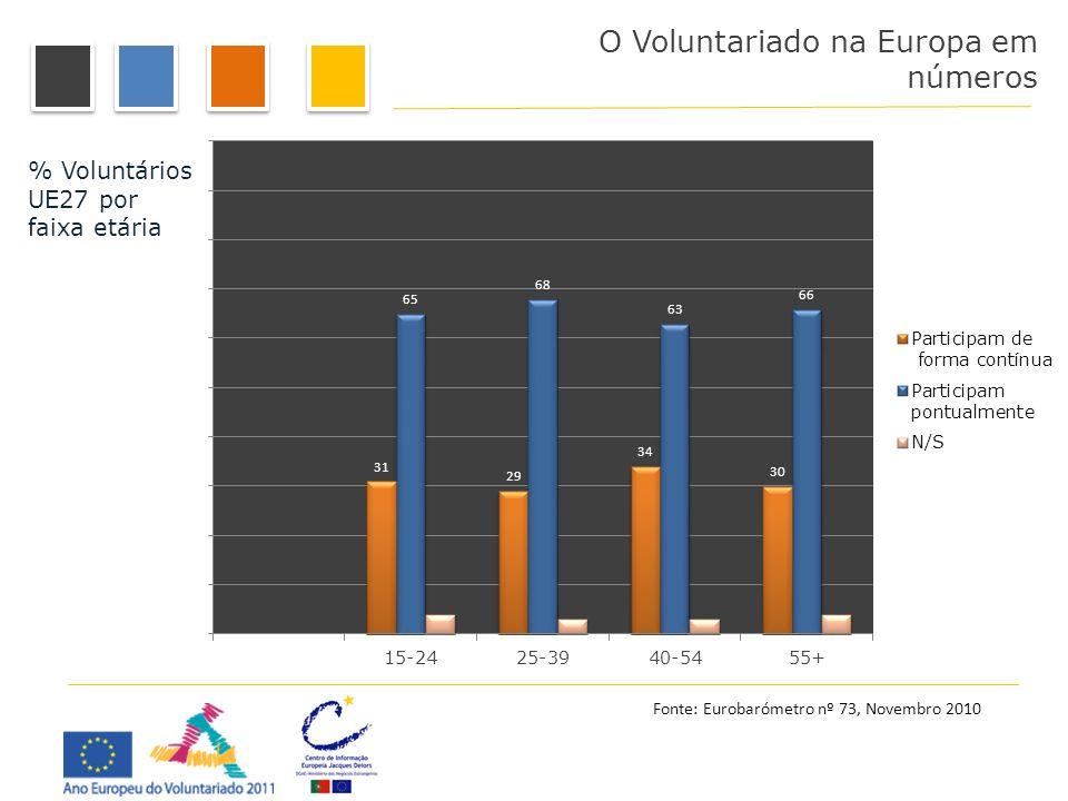 O Voluntariado na Europa em números