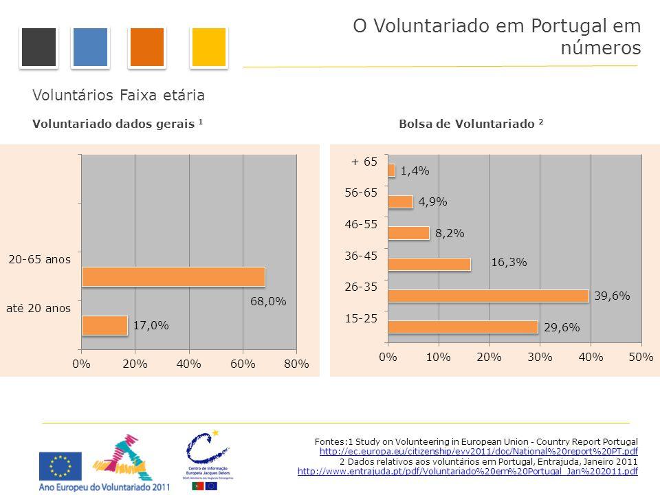 O Voluntariado em Portugal em números