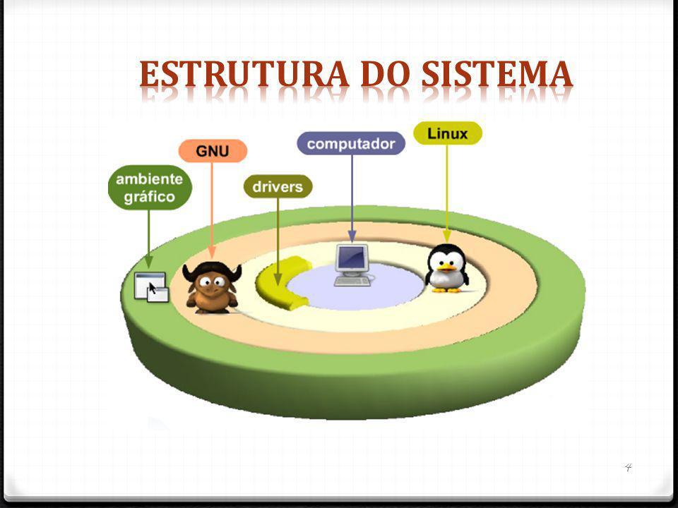 Estrutura do sistema
