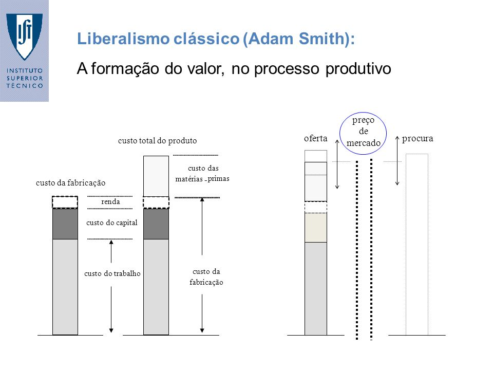 Liberalismo clássico (Adam Smith):