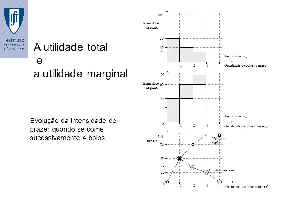 A utilidade total e a utilidade marginal
