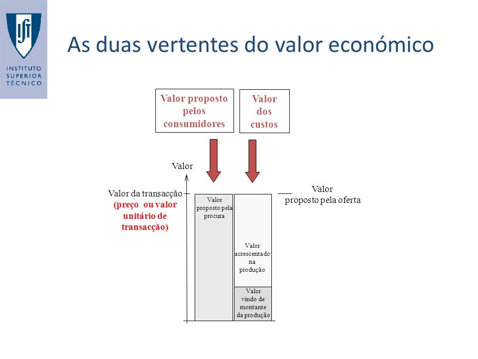 As duas vertentes do valor económico