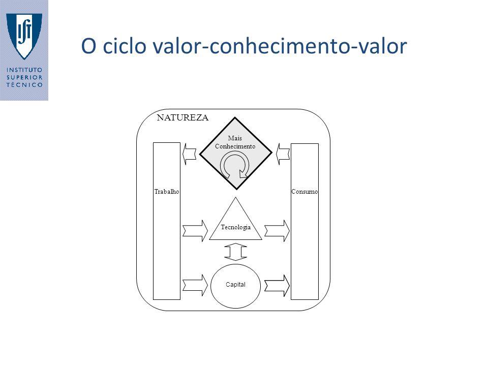 O ciclo valor-conhecimento-valor