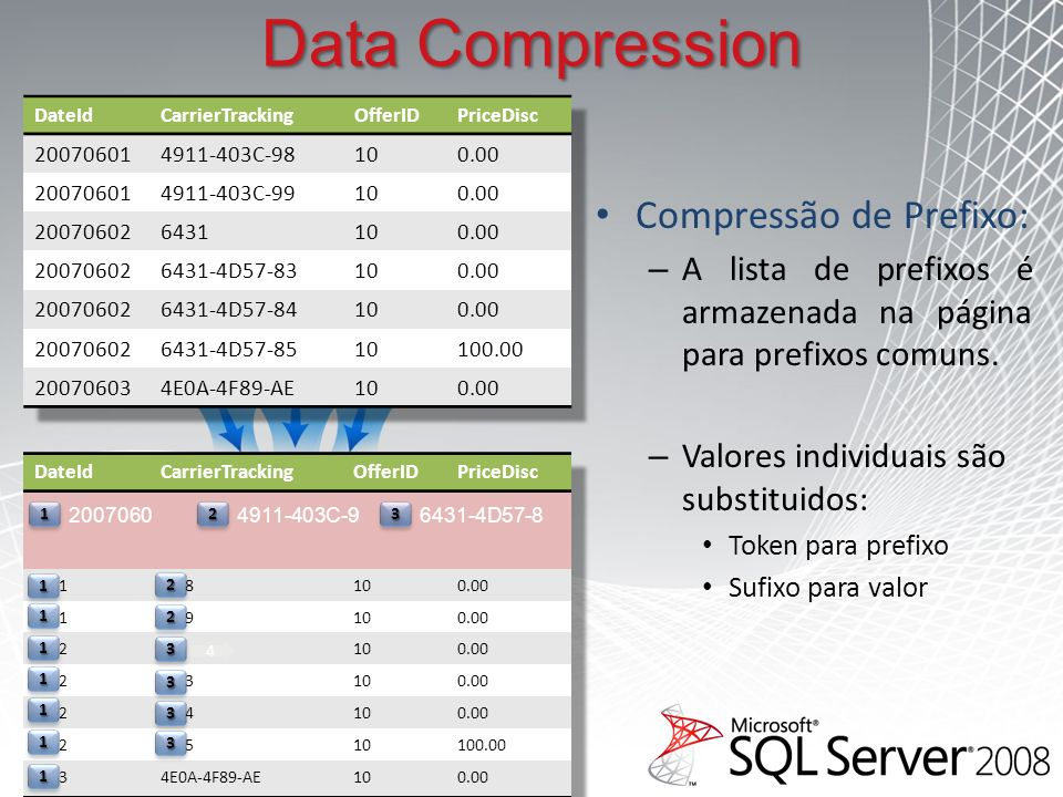 Data Compression Compressão de Prefixo: