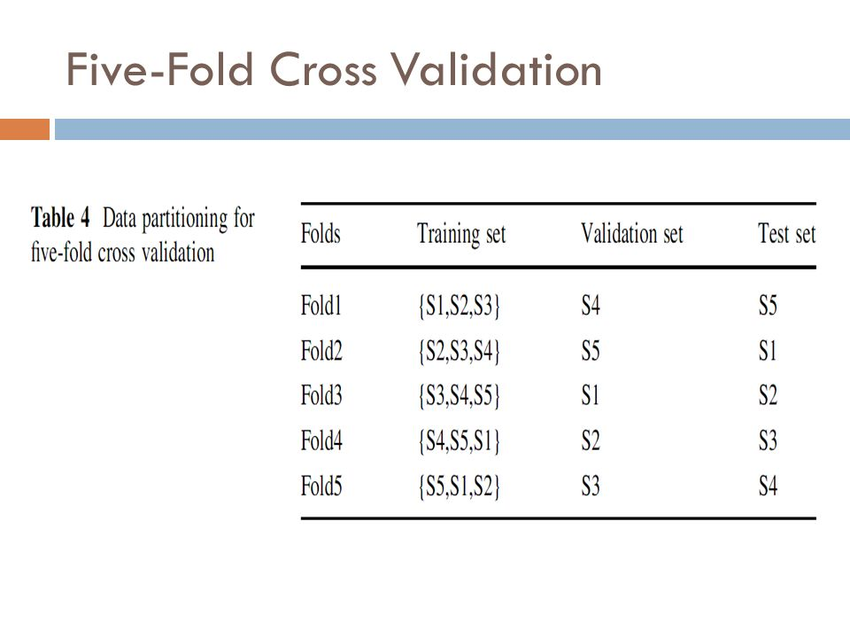 Five-Fold Cross Validation