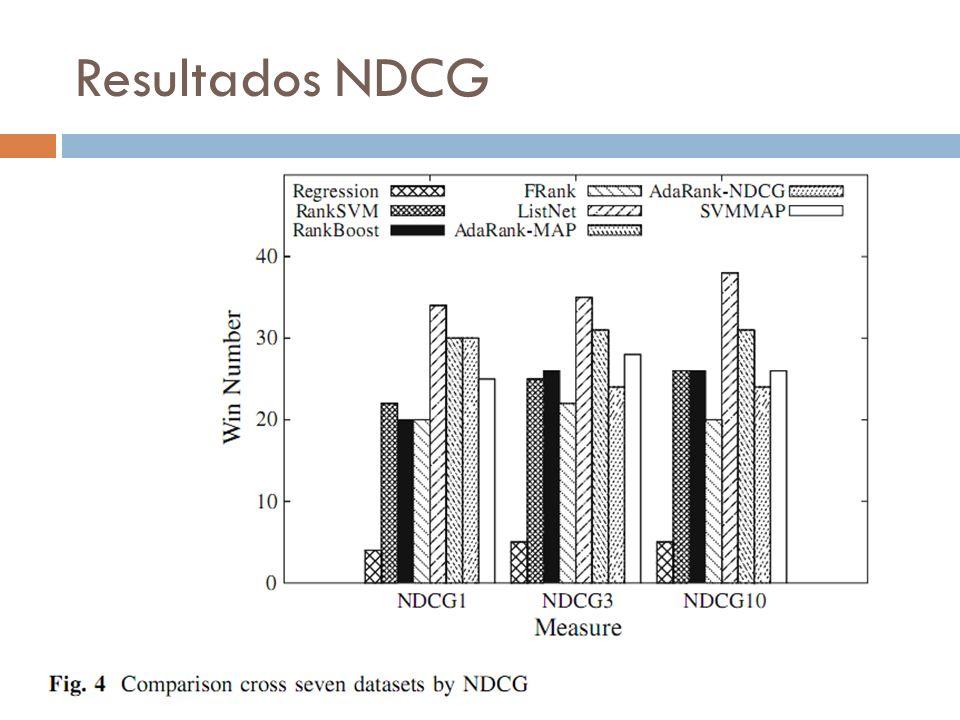 Resultados NDCG