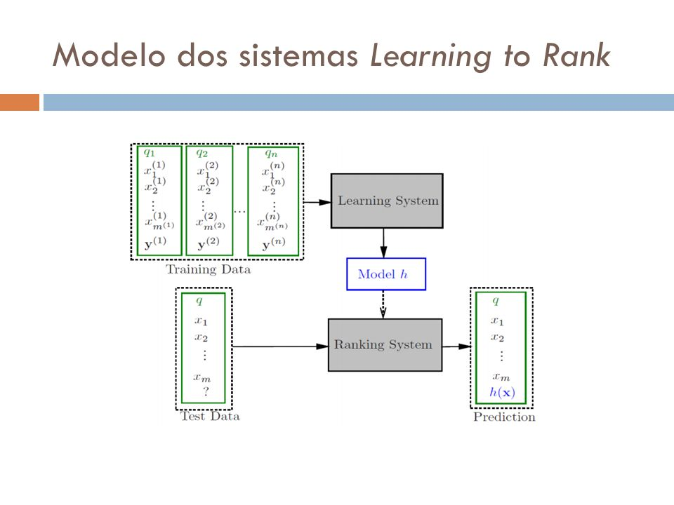 Modelo dos sistemas Learning to Rank
