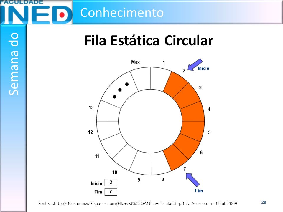 Fila Estática Circular