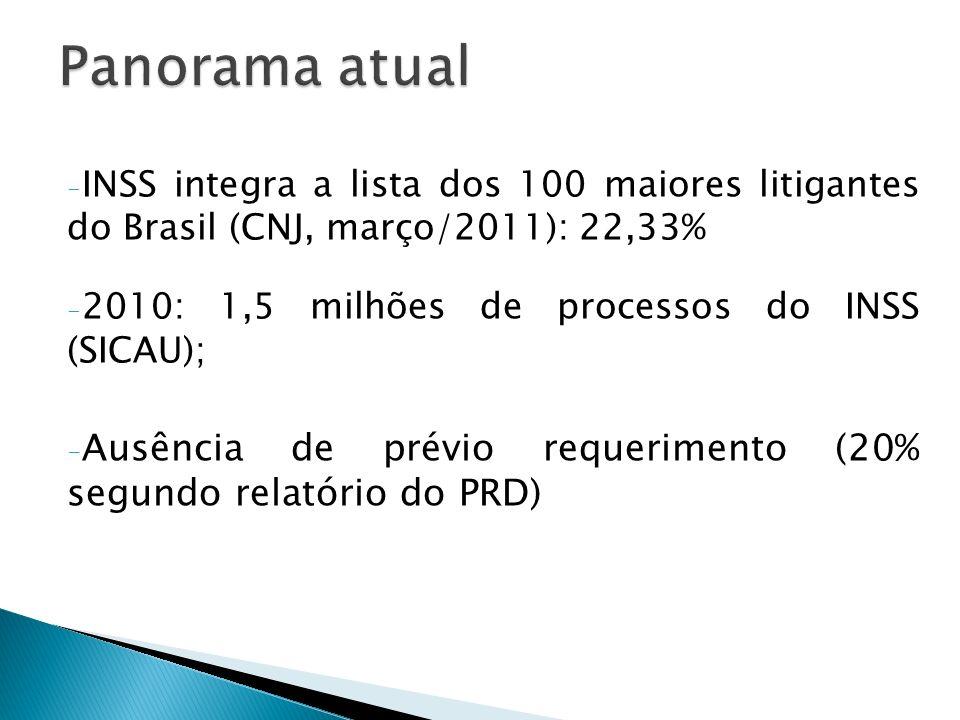 Panorama atual INSS integra a lista dos 100 maiores litigantes do Brasil (CNJ, março/2011): 22,33%
