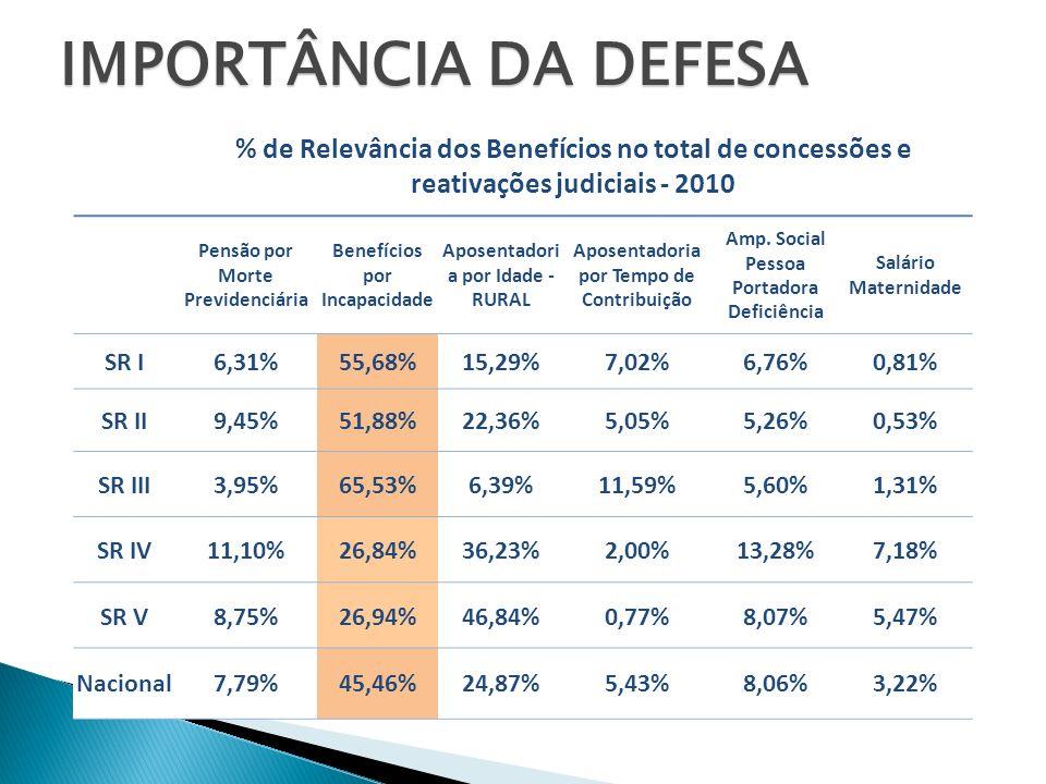 IMPORTÂNCIA DA DEFESA % de Relevância dos Benefícios no total de concessões e reativações judiciais - 2010.