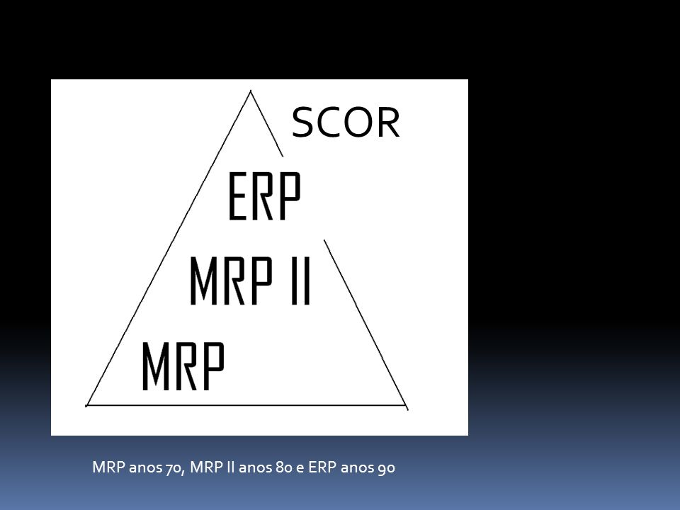 SCOR MRP anos 70, MRP II anos 80 e ERP anos 90