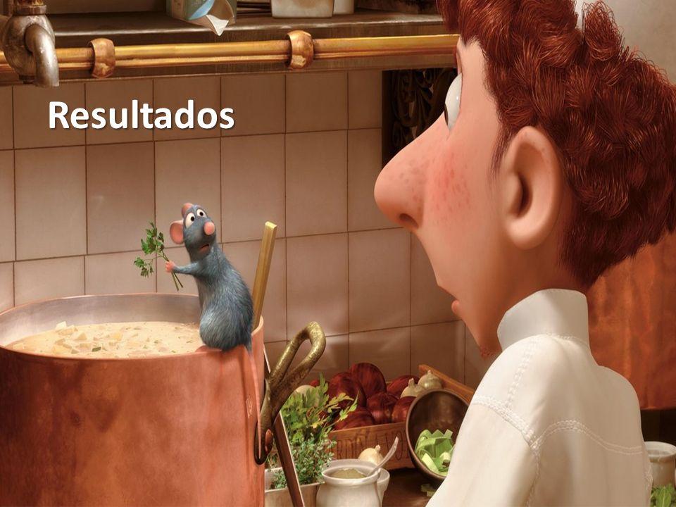Resultados Ratatouille (2007), de Brad Bird