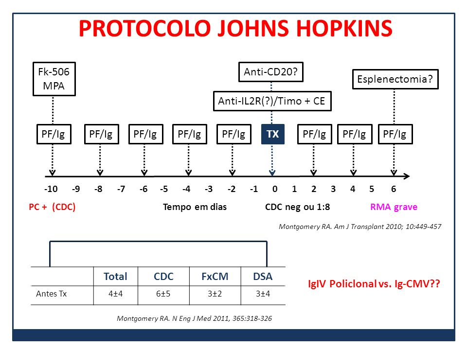 PROTOCOLO JOHNS HOPKINS