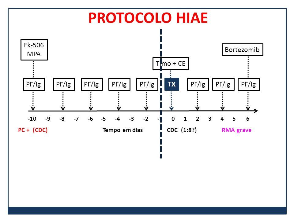 PROTOCOLO HIAE PF/Ig Fk-506 MPA TX Timo + CE Bortezomib