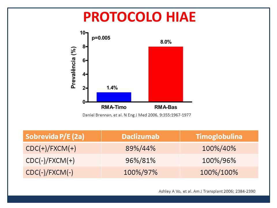 PROTOCOLO HIAE Sobrevida P/E (2a) Daclizumab Timoglobulina
