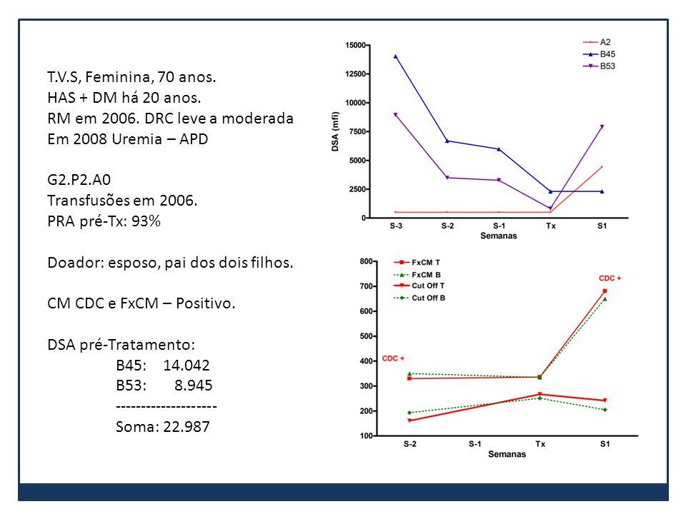 T.V.S, Feminina, 70 anos. HAS + DM há 20 anos. RM em 2006. DRC leve a moderada. Em 2008 Uremia – APD.