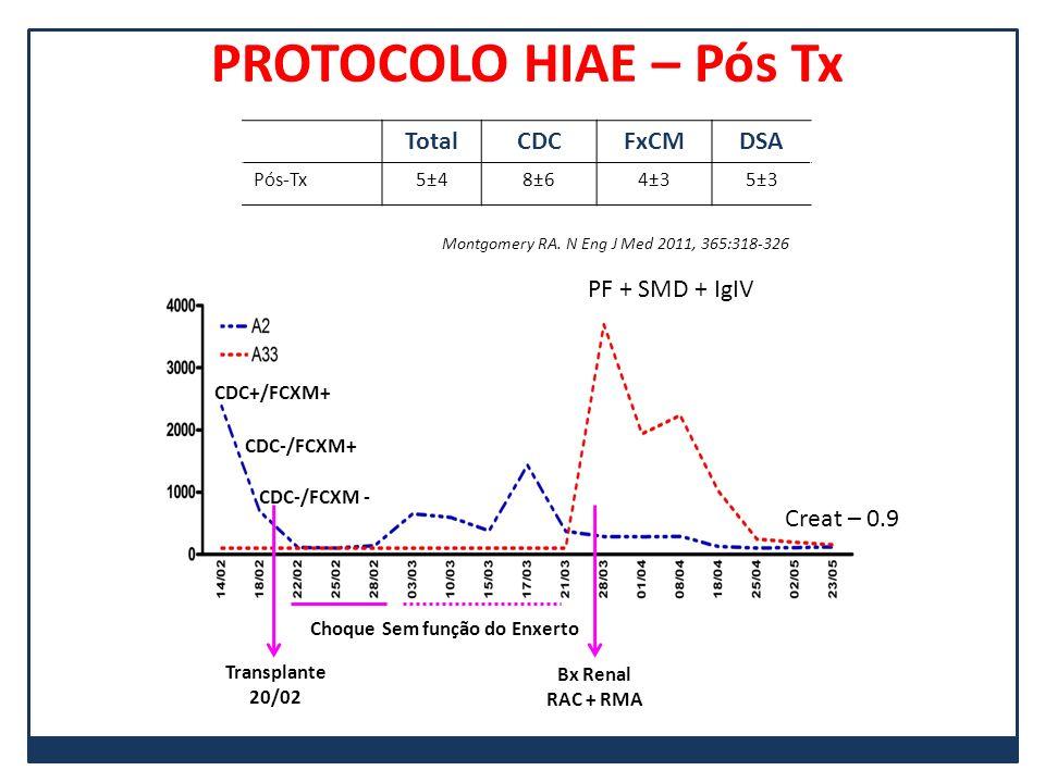 PROTOCOLO HIAE – Pós Tx Total CDC FxCM DSA PF + SMD + IgIV Creat – 0.9