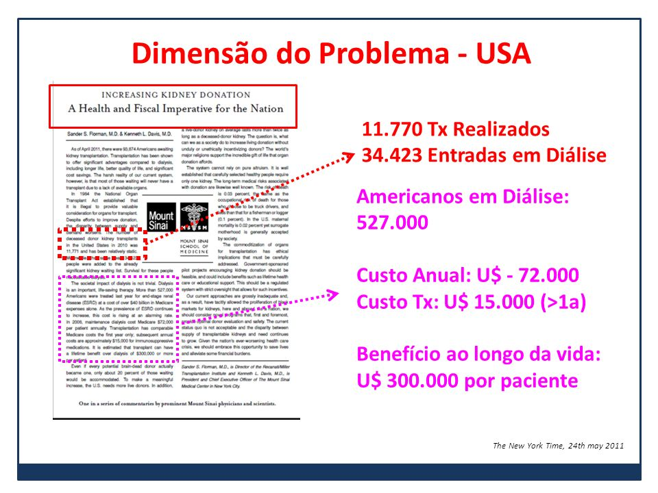 Dimensão do Problema - USA