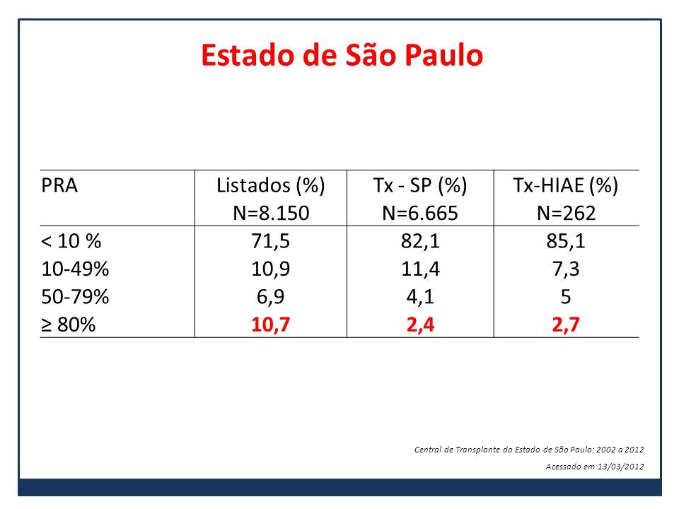Estado de São Paulo PRA Listados (%) Tx - SP (%) Tx-HIAE (%) N=8.150