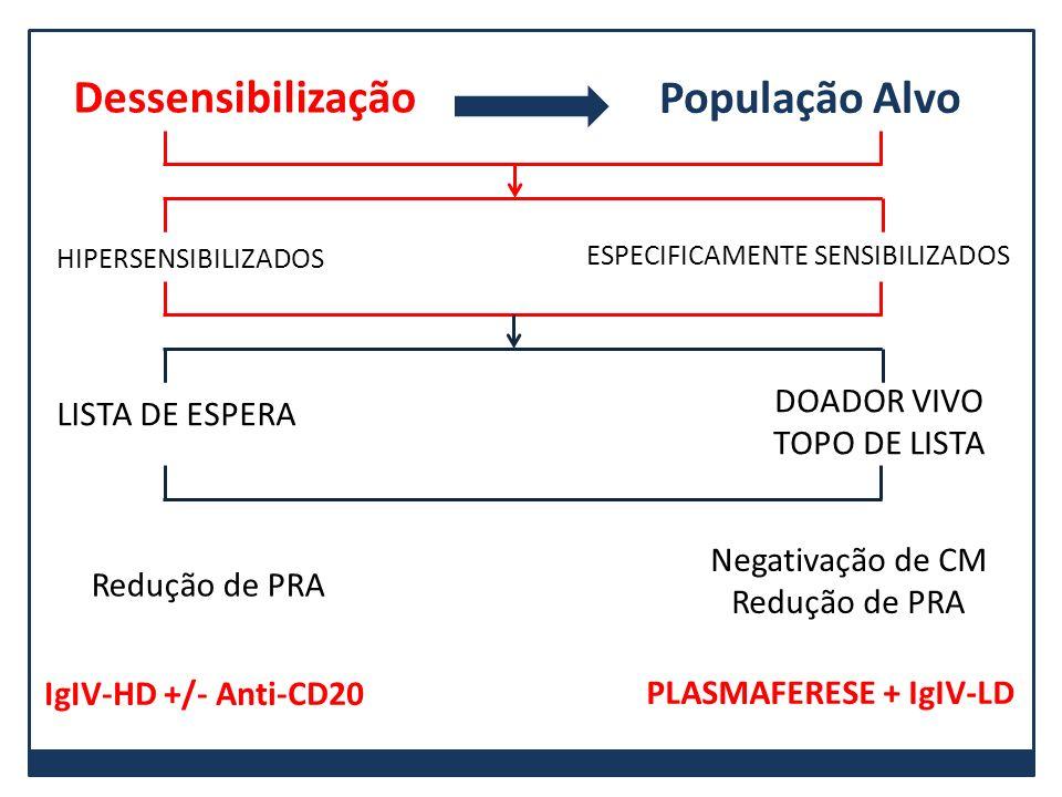ESPECIFICAMENTE SENSIBILIZADOS