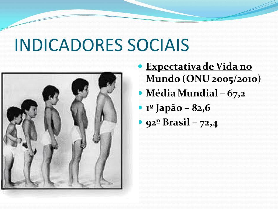 INDICADORES SOCIAIS Expectativa de Vida no Mundo (ONU 2005/2010)