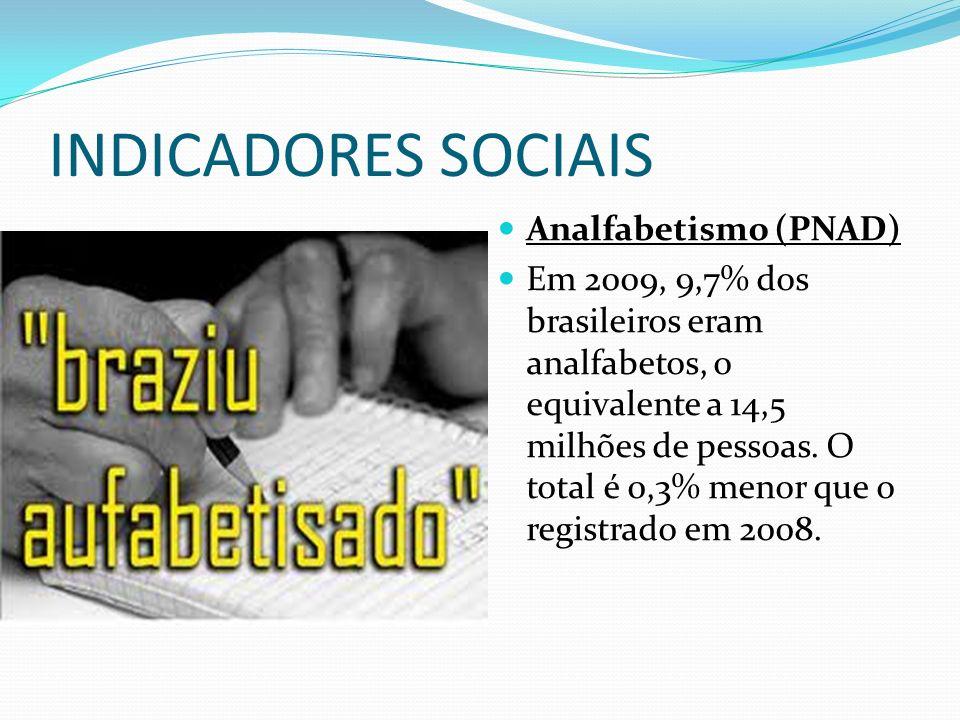 INDICADORES SOCIAIS Analfabetismo (PNAD)