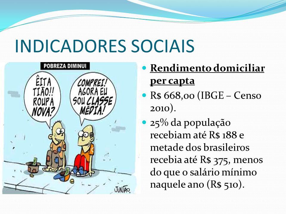 INDICADORES SOCIAIS Rendimento domiciliar per capta