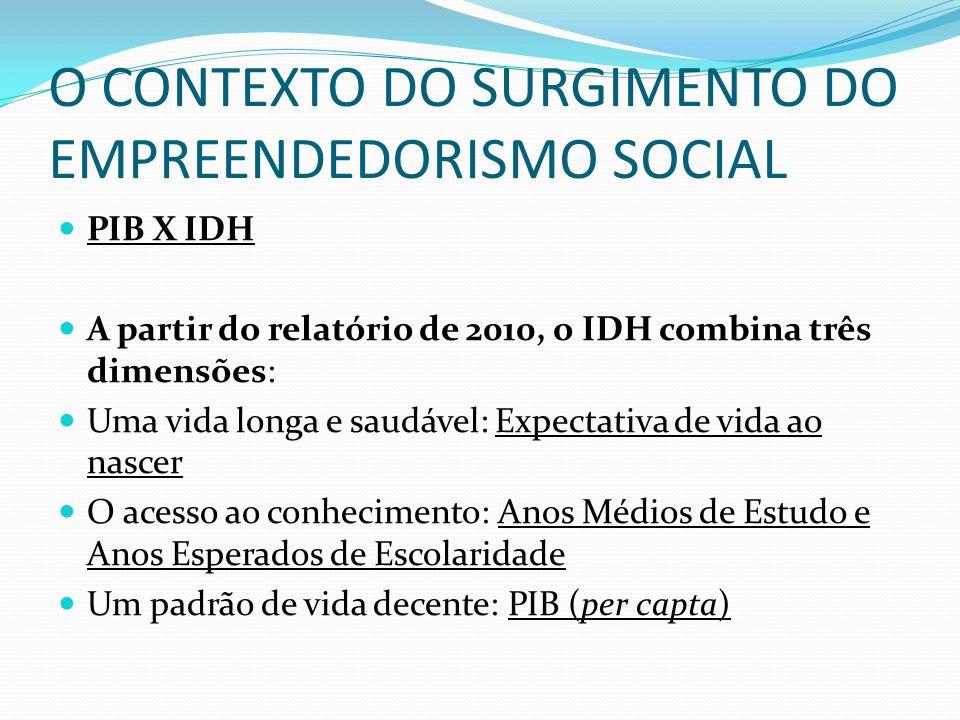 O CONTEXTO DO SURGIMENTO DO EMPREENDEDORISMO SOCIAL