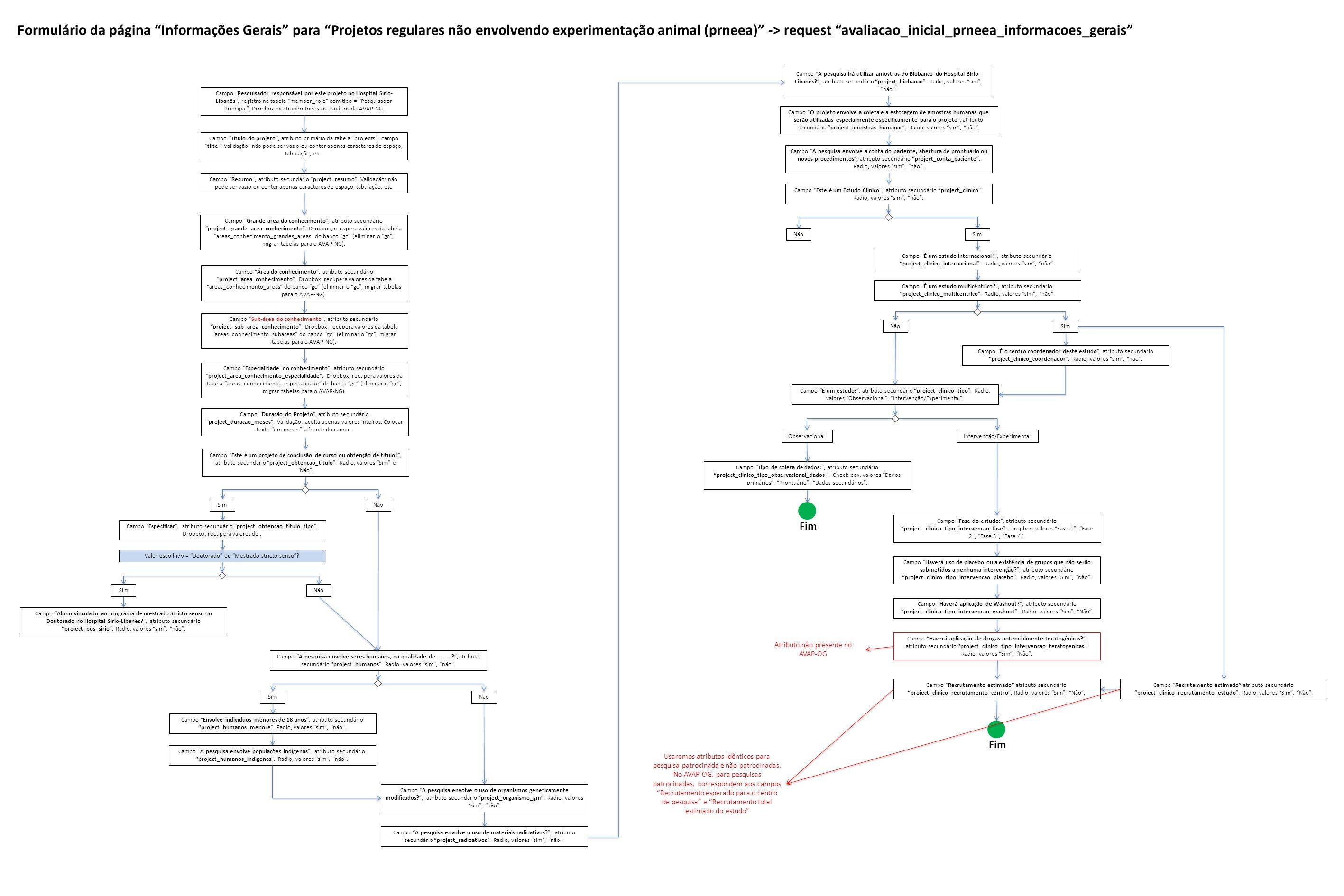Formulário da página Informações Gerais para Projetos regulares não envolvendo experimentação animal (prneea) -> request avaliacao_inicial_prneea_informacoes_gerais
