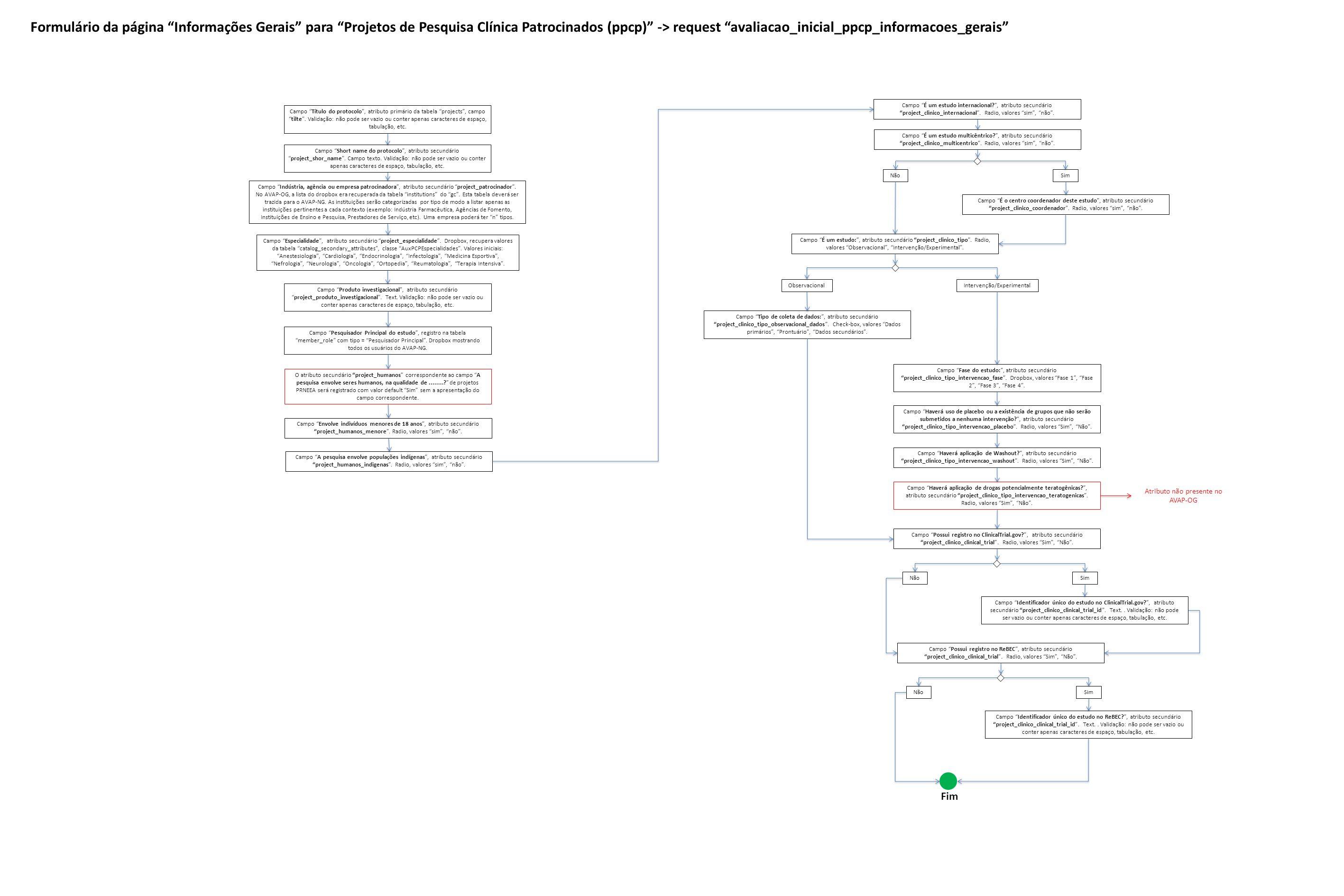 Formulário da página Informações Gerais para Projetos de Pesquisa Clínica Patrocinados (ppcp) -> request avaliacao_inicial_ppcp_informacoes_gerais