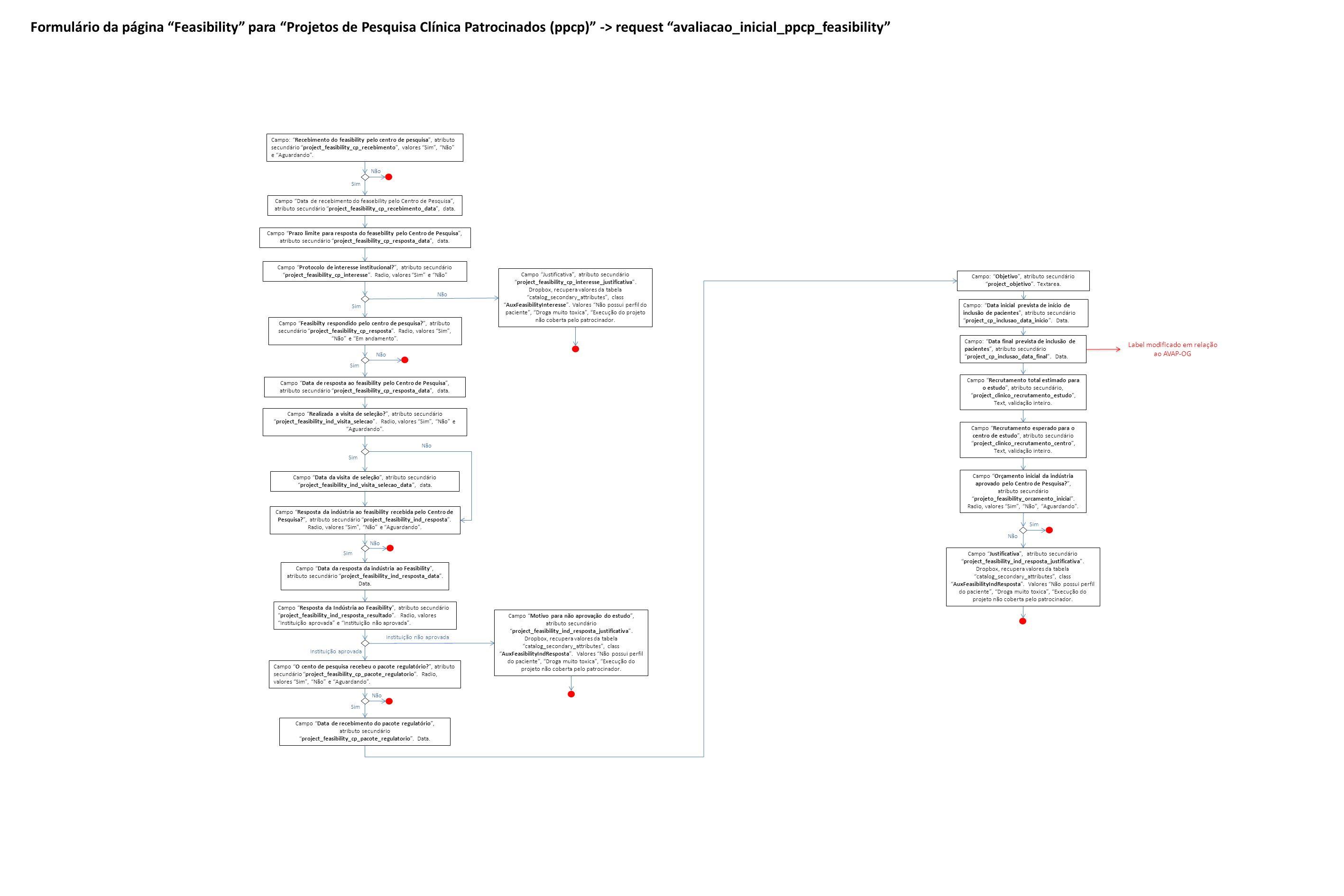Formulário da página Feasibility para Projetos de Pesquisa Clínica Patrocinados (ppcp) -> request avaliacao_inicial_ppcp_feasibility