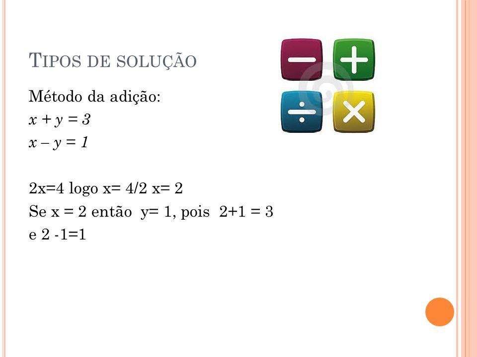 Tipos de solução Método da adição: x + y = 3 x – y = 1 2x=4 logo x= 4/2 x= 2 Se x = 2 então y= 1, pois 2+1 = 3 e 2 -1=1