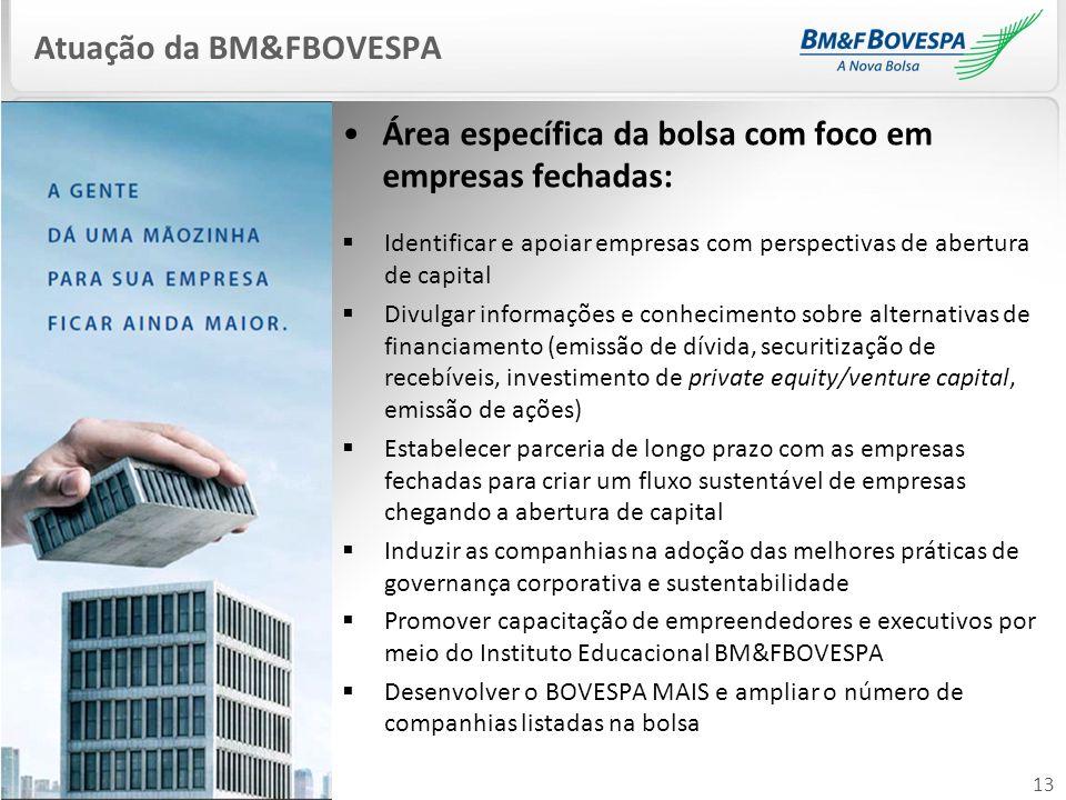Atuação da BM&FBOVESPA