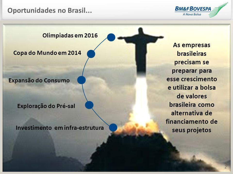 Oportunidades no Brasil...
