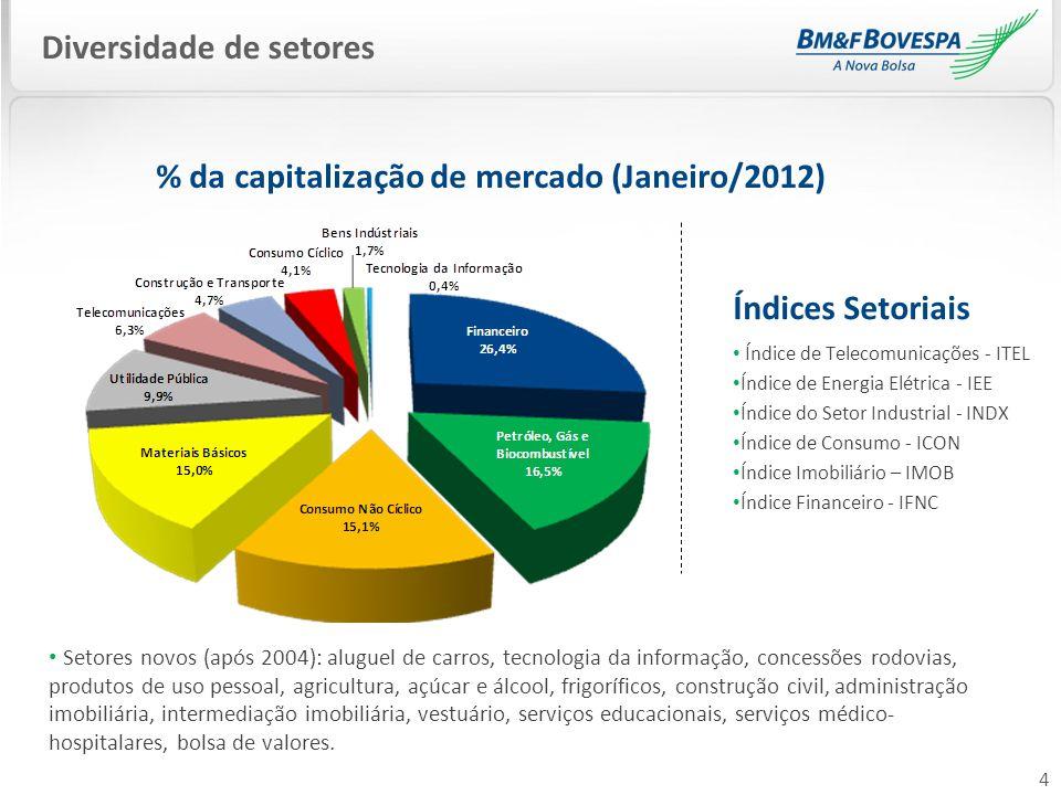 % da capitalização de mercado (Janeiro/2012)