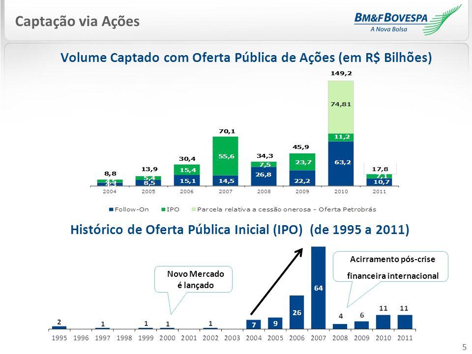 Histórico de Oferta Pública Inicial (IPO) (de 1995 a 2011)