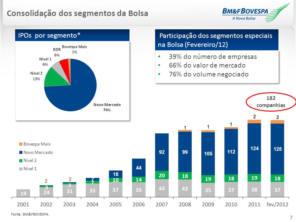 Consolidação dos segmentos da Bolsa
