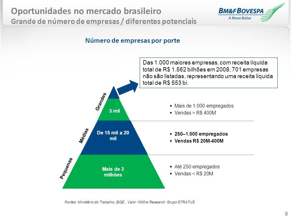 Número de empresas por porte