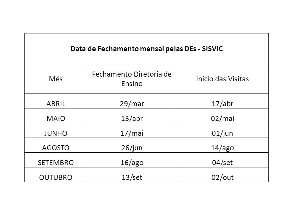Data de Fechamento mensal pelas DEs - SISVIC