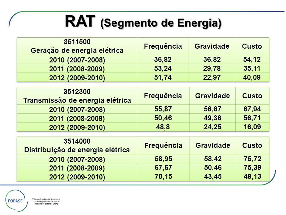 RAT (Segmento de Energia)