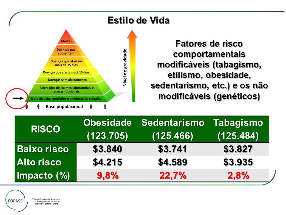 Estilo de Vida RISCO Obesidade (123.705) Sedentarismo (125.466)