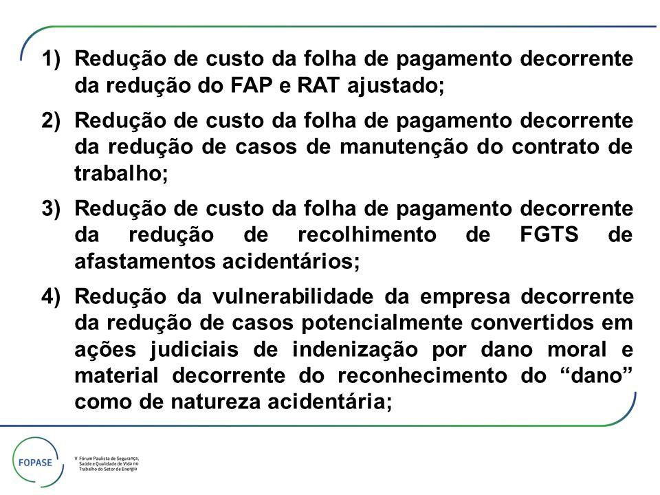 Redução de custo da folha de pagamento decorrente da redução do FAP e RAT ajustado;