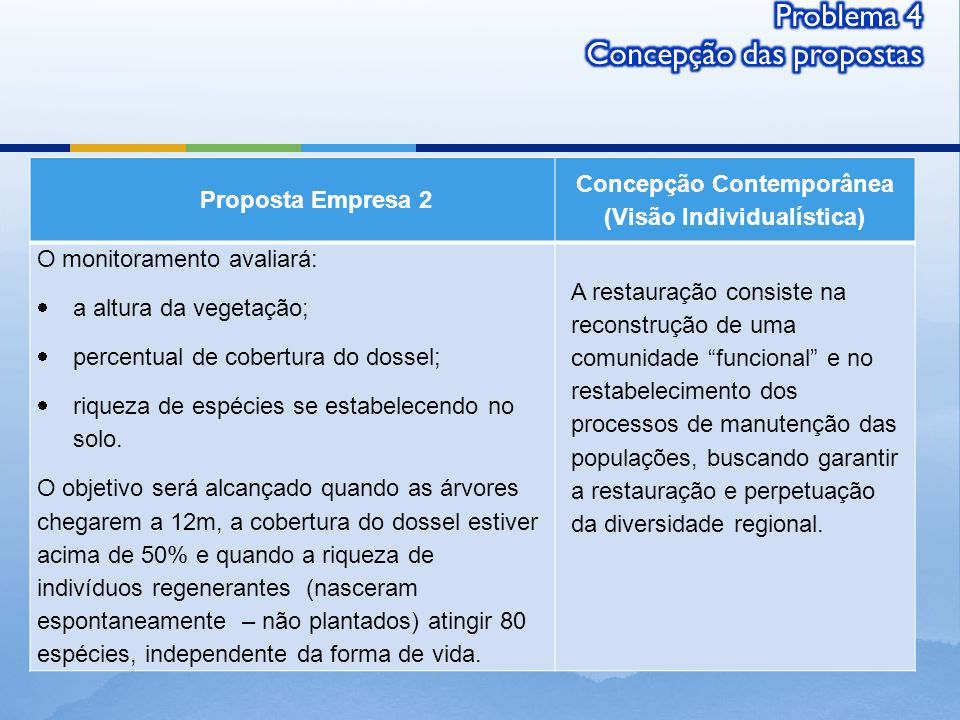 Problema 4 Concepção das propostas
