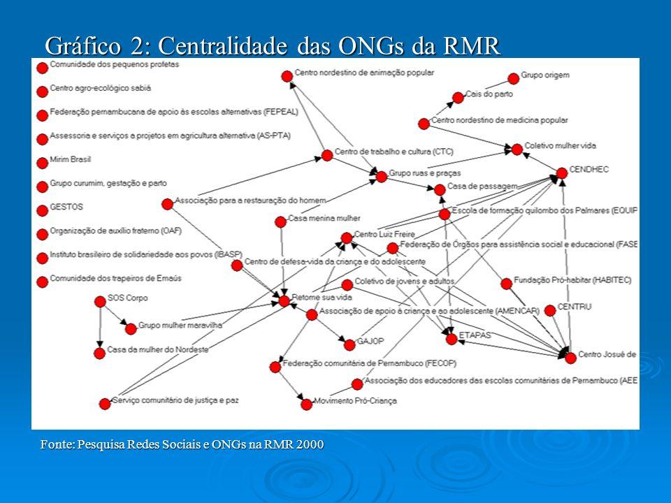 Gráfico 2: Centralidade das ONGs da RMR