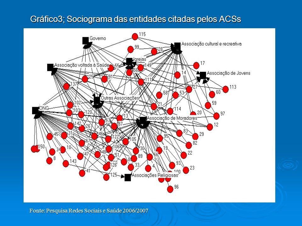 Gráfico3; Sociograma das entidades citadas pelos ACSs