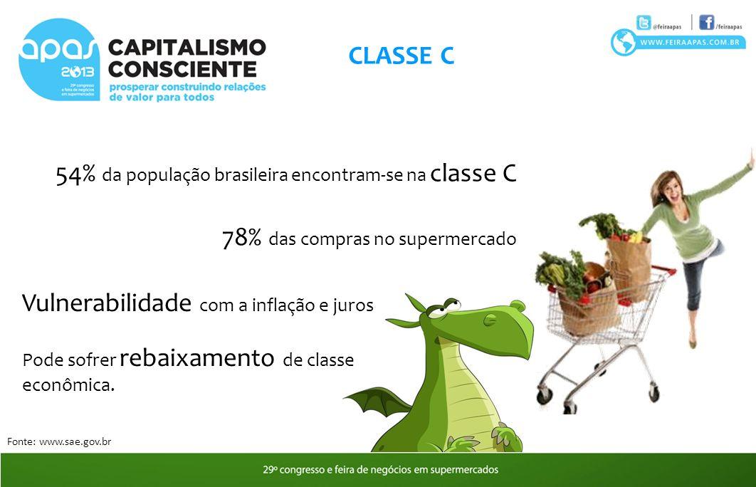 54% da população brasileira encontram-se na classe C