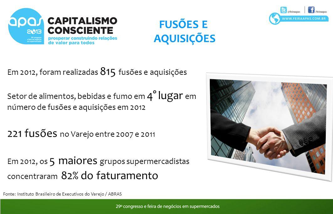 221 fusões no Varejo entre 2007 e 2011