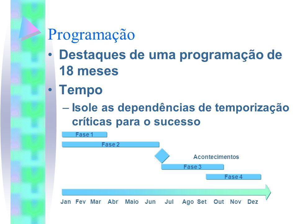 Programação Destaques de uma programação de 18 meses Tempo