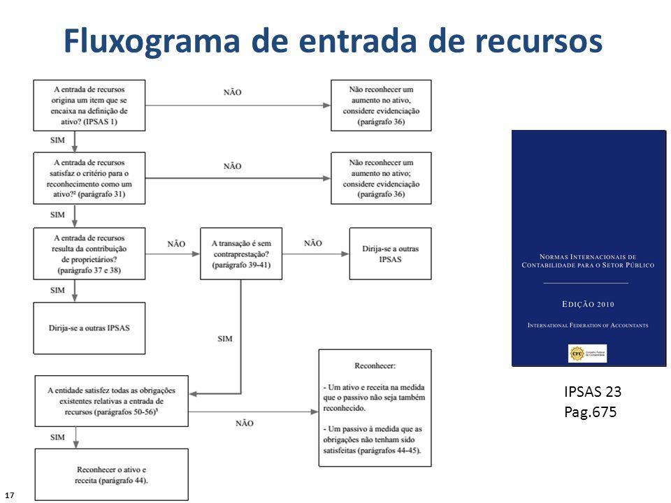 Fluxograma de entrada de recursos