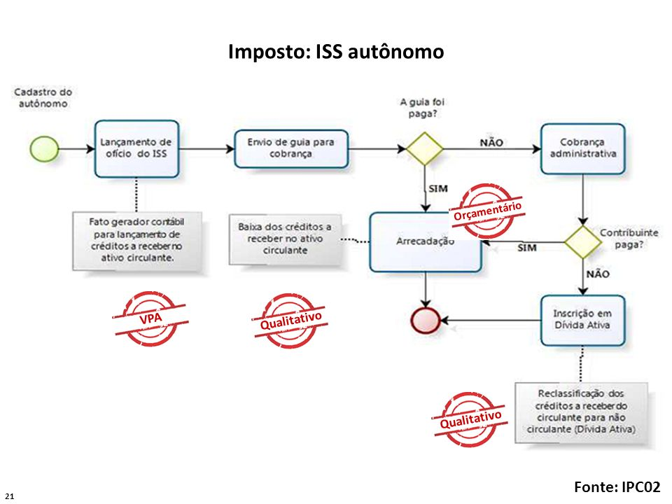 Imposto: ISS autônomo Fonte: IPC02 VPA Qualitativo Qualitativo